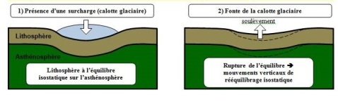 isstasie calotte glaciaire