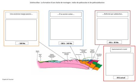 schéma bilan TP 12