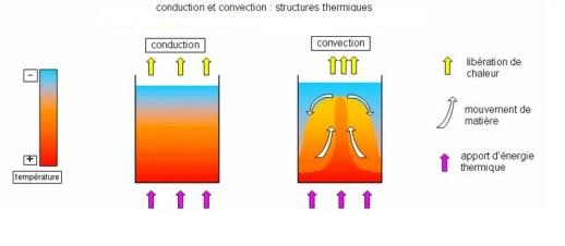 convection et conduction