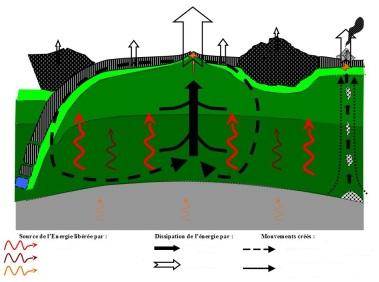 schéma bilan machine terre eleve