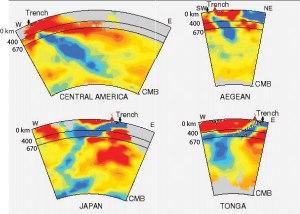 La tomographie sismique permet de formuler des hypothèses quand à la structure thermique du manteau situé sous la lithosphère et son eventuelle animation convective.