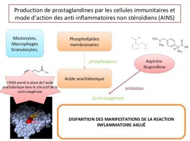 action aspirine disparition manifestation
