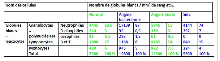 tableau analyse sanguine