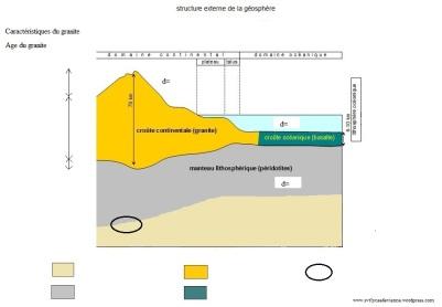 schéma bilan TP11