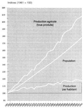 Monde : Production agricole, population et production par habitant 1961–1992
