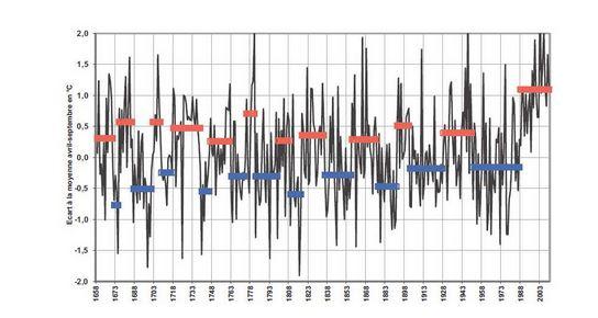 Indicateurs Des Climats Passes Et Actuels 1 Svt Au Lycee